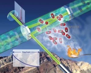 Laser based carbon spectroscopy